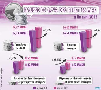transferts-mre-2012-252bd
